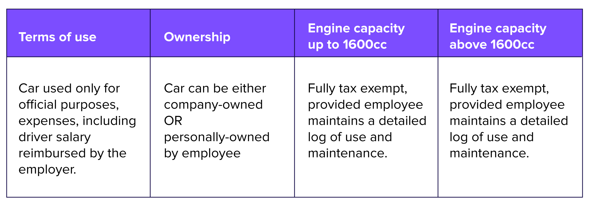 Car Allowance Taxable >> What makes fuel allowance one of the most relevant employee tax benefits
